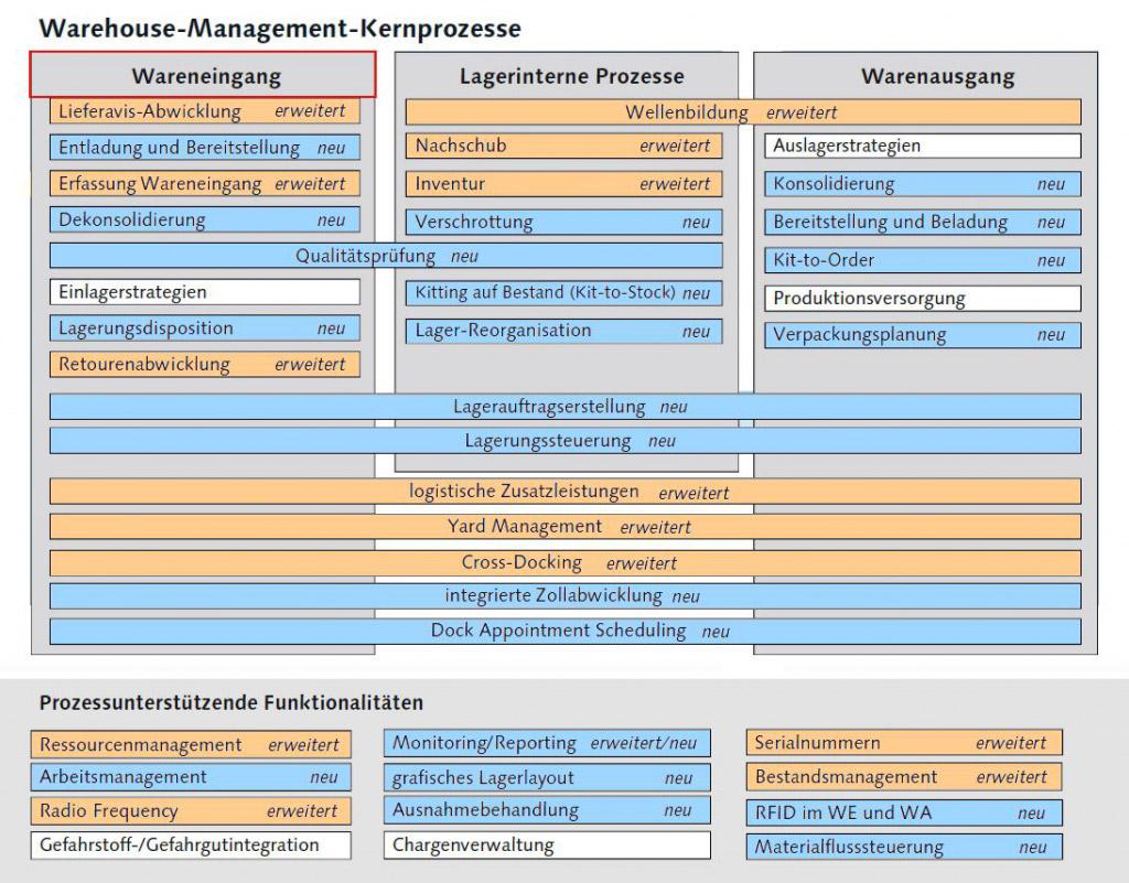 Sap Ewm Extended Warehouse Management