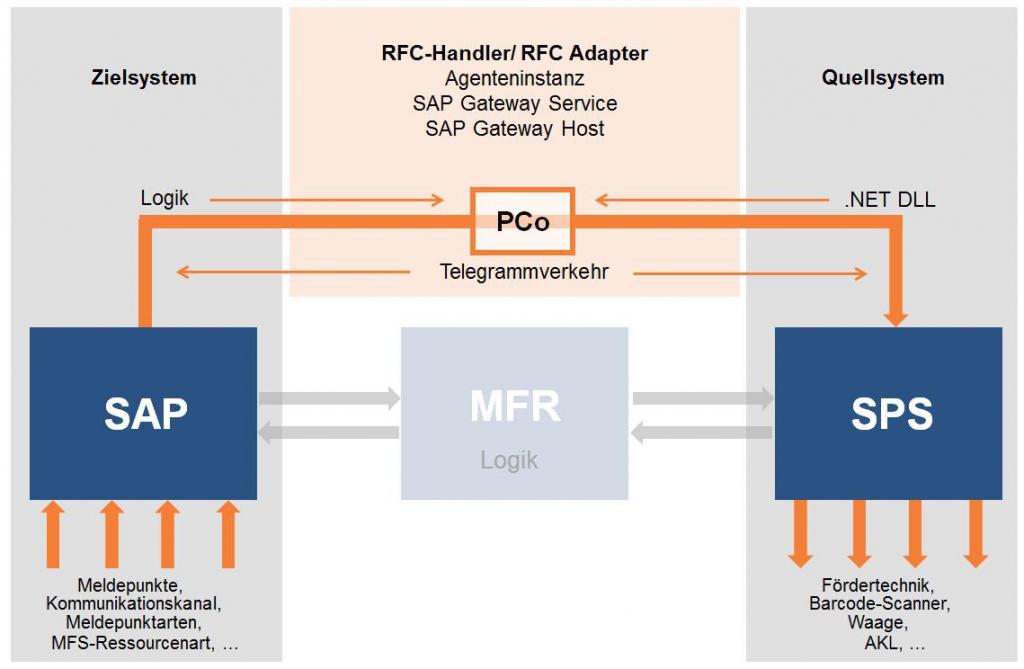 SAP Plant Connectivity: Mit SAP PCo Anlagen aus SAP steuern