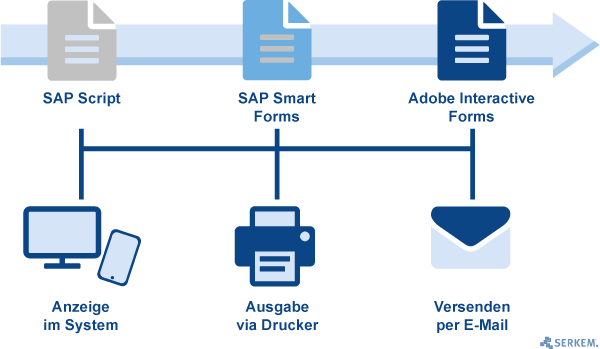 Sap Formulare Sapscript Smart Forms Und Interactive Forms Serkem