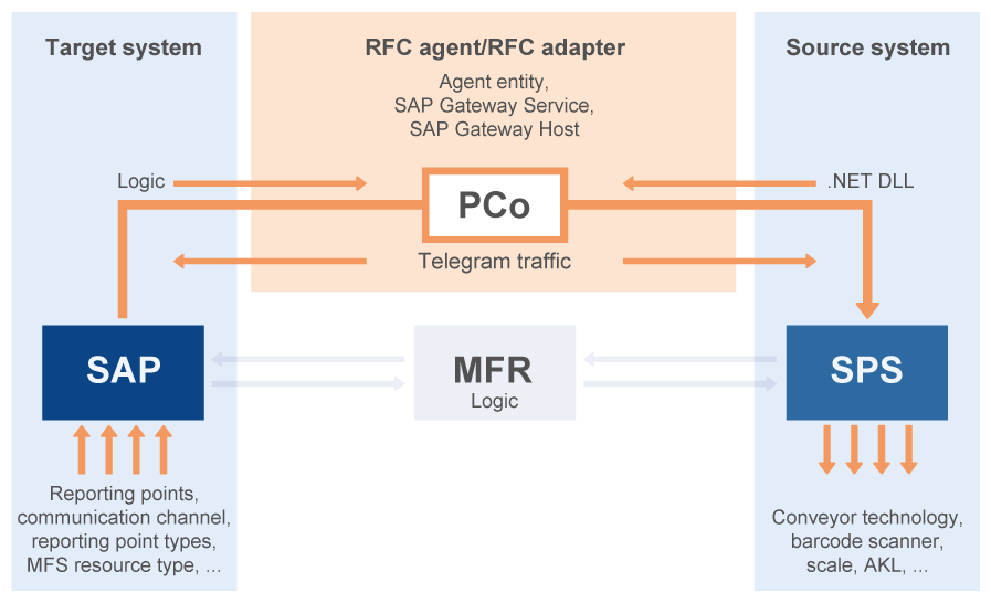 SAP Plant Connectivity (PCo): Control systems out of SAP