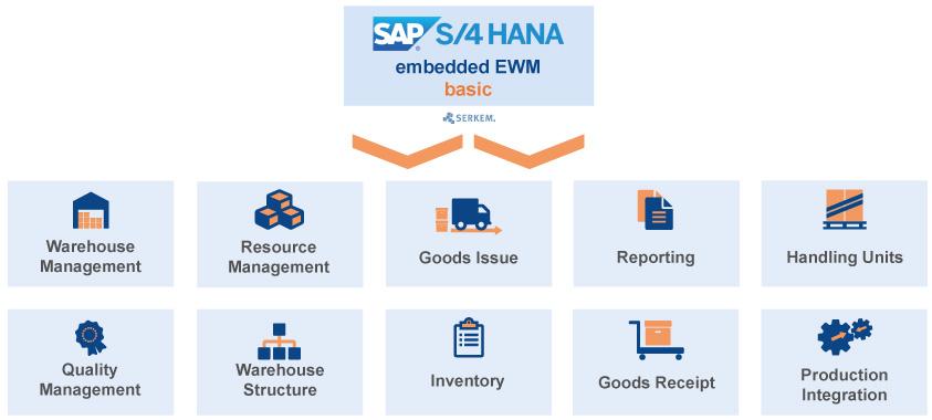 SAP S/4HANA Embedded EWM Basic - SERKEM