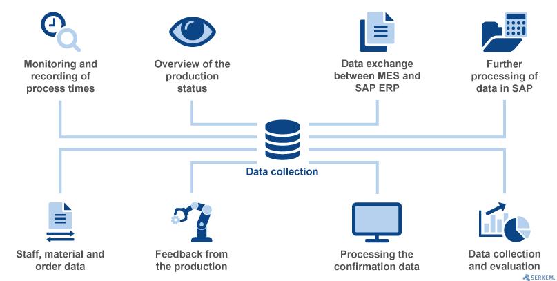 Production data acquisition in SAP - SERKEM